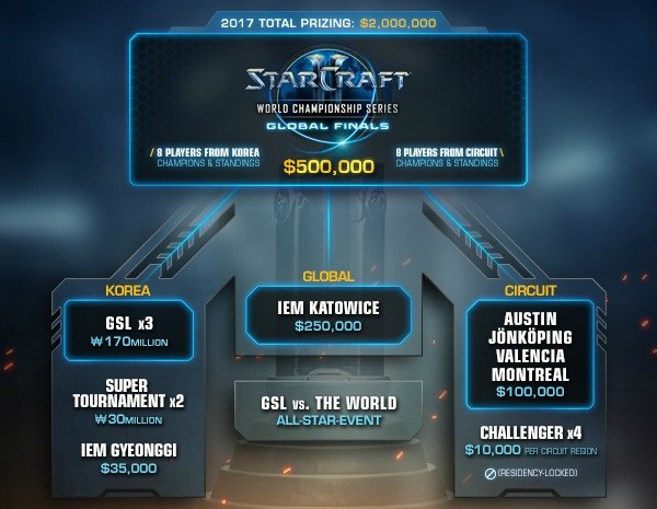 starcraft point system wcs prize pool