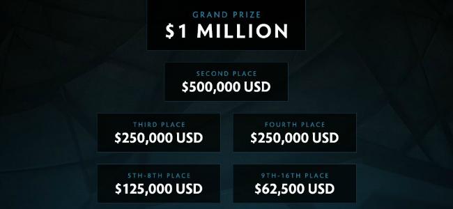 kiev major 2017 prize pool