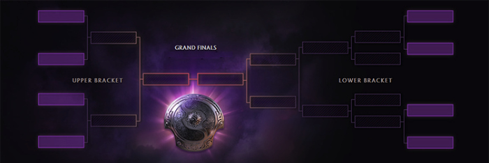 dota 2 events round robin format